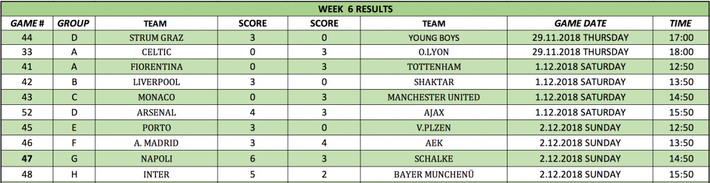 Champions League Week 6th And 7th Match Results And Week 8